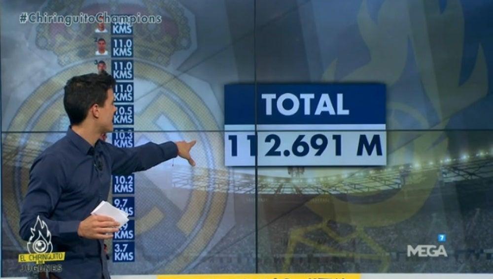 Kilómetros Madrid