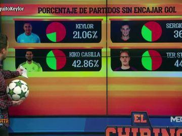 Nacho Peña analiza los datos de los porteros de la Liga