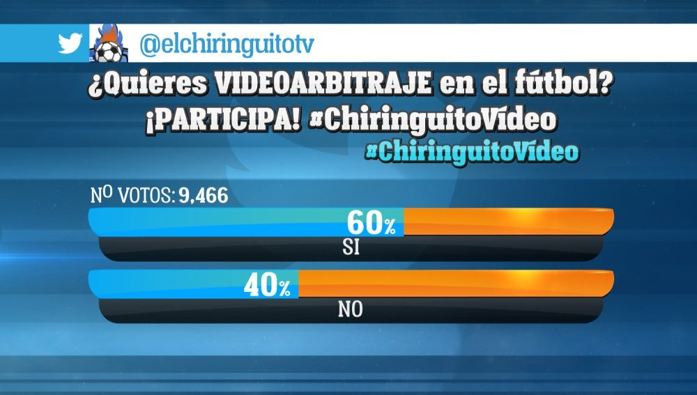 Encuesta en Twitter de 'El Chiringuito'