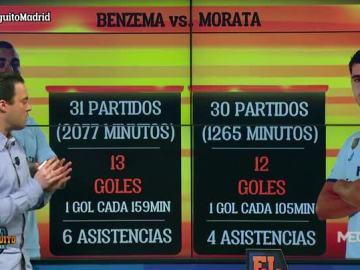 Nacho analiza las estadísticas de los delanteros de Madrid  y Barça