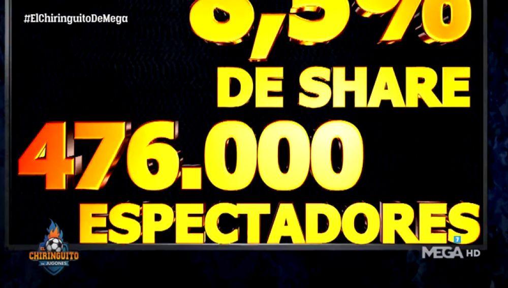 Audiencia histórica en el Chiringuito tras la eliminación del Barça