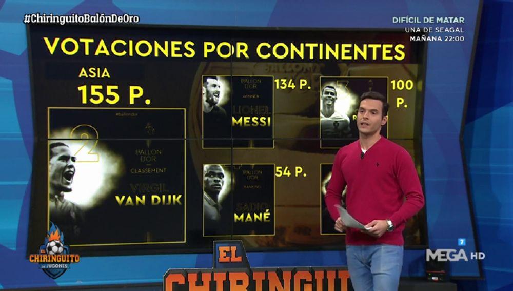 ¡Messi ganó el Balón de Oro por solo 7 puntos de diferencia!