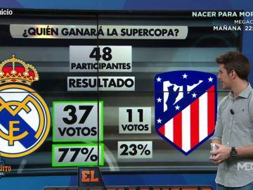 El Real Madrid ganará la Supercopa de España según los votos de el ChiriJuicio