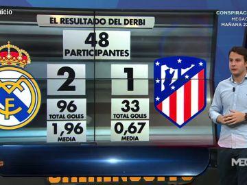 El Real Madrid ganará el derbi, según los votos del Chirijuicio
